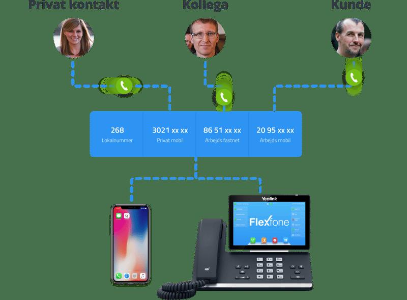 Denne infografik viser hvordan man kan samle alle sine numre hos Flexfone, og intelligent styrer hvornår man kan ringe til dem. ISDN understøtter ikke denne funktionalitet.