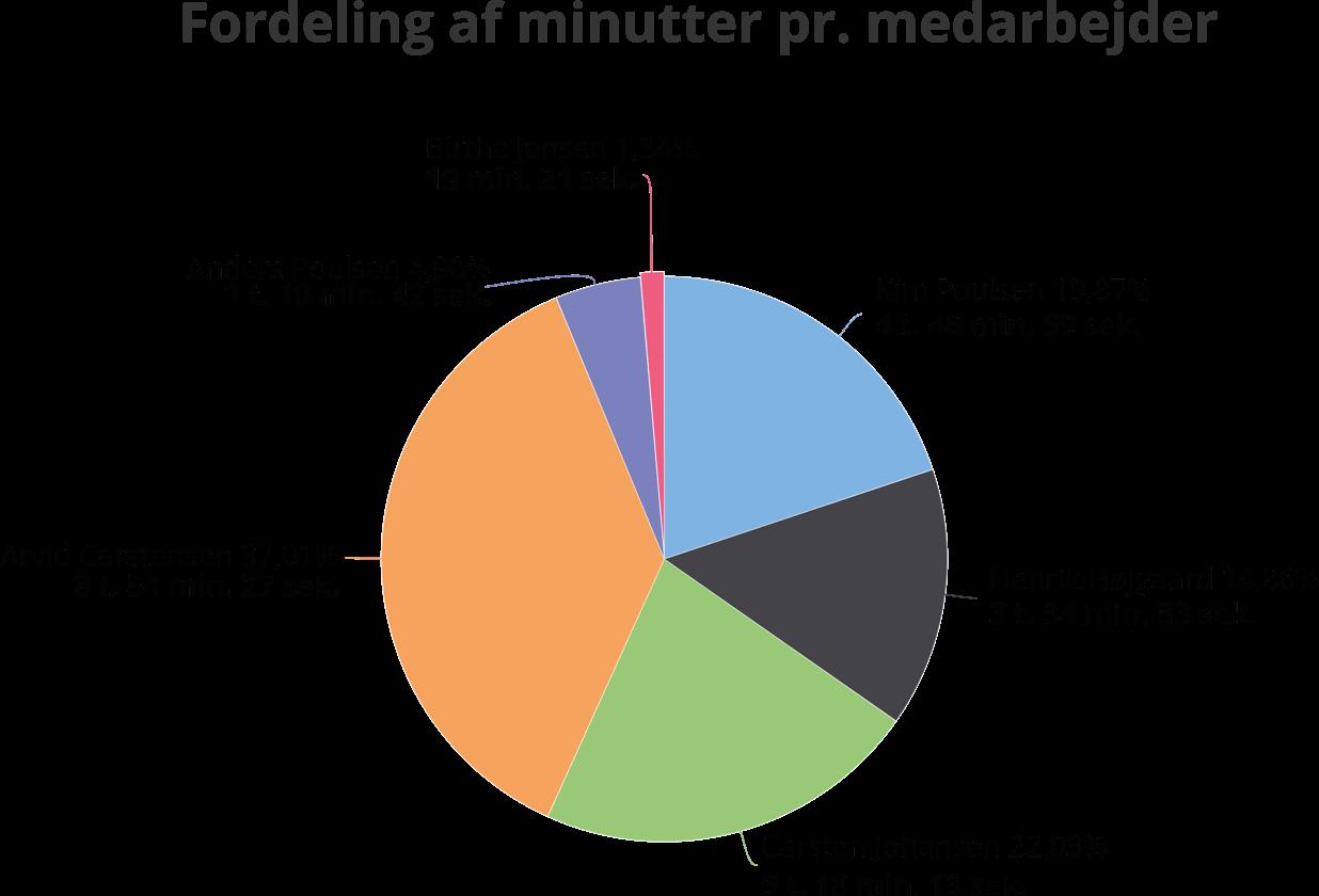 Statistikmodulet viser jeres daglige kommunikation, som bl.a. kan være med til at optimere jeres kundebetjening - så jeres kunder altid får en god oplevelse.