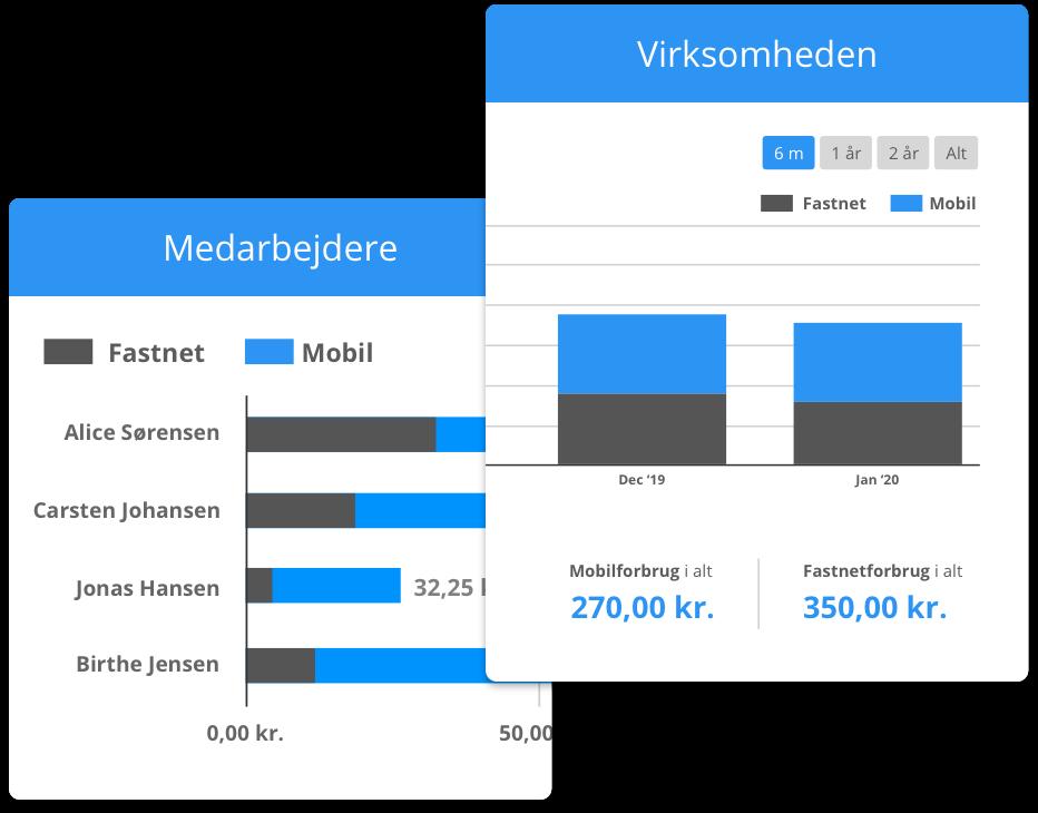 Forbrugsstatistik på flere niveauer