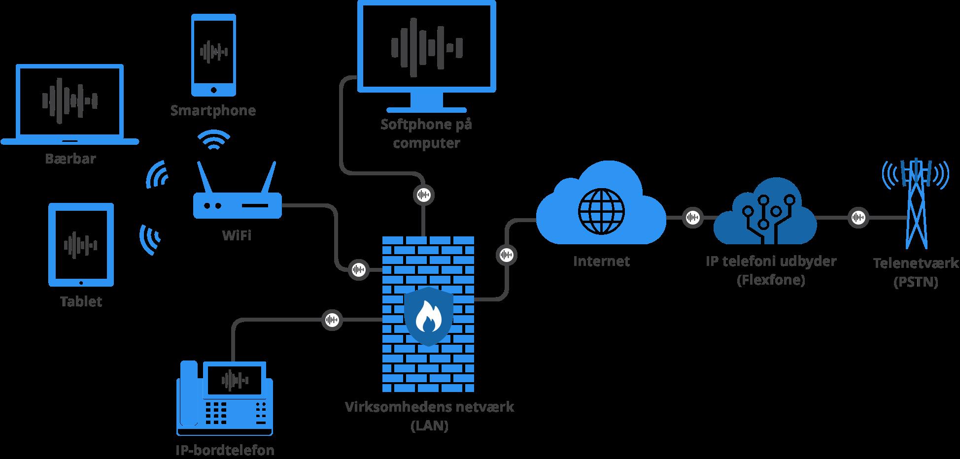 Som infografikken viser, er Flexfone et bindeled mellem opkaldene, som kommer via internettet. Med IP-telefoni kan virksomheden derfor foretage og modtage opkald på deres smartphones, bærbar PC'er, IP-bordtelefoner samt softphones.