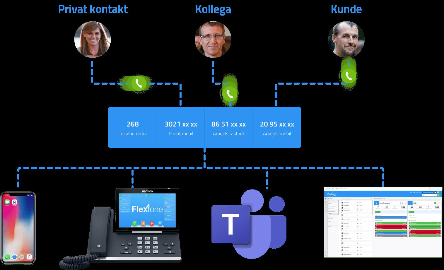 Ringeprofiler bestemmer, hvordan dine kald opfører sig. Her ses hvordan at tre opkald til tre forskellige numre alle sammen leder til de to samme telefoner.