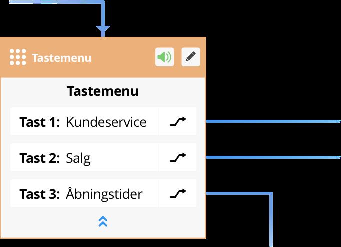 Opsæt nemt en tastemenu i Flexfones telefonsystem. Billedet viser et eksempel af hvordan en tastemenu kan opsættes til at gå til kundeservice hvis man taster 1, salg hvis man taster 2 og et speak der forklarer åbningstiderne hvis man taster 3.